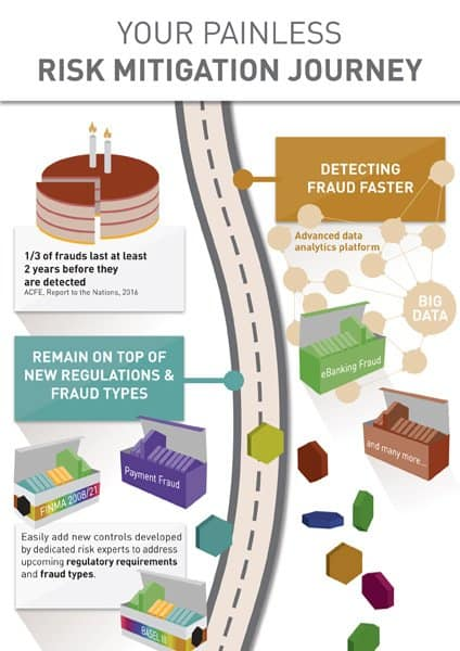 Infographic your painless risk mitigation journey