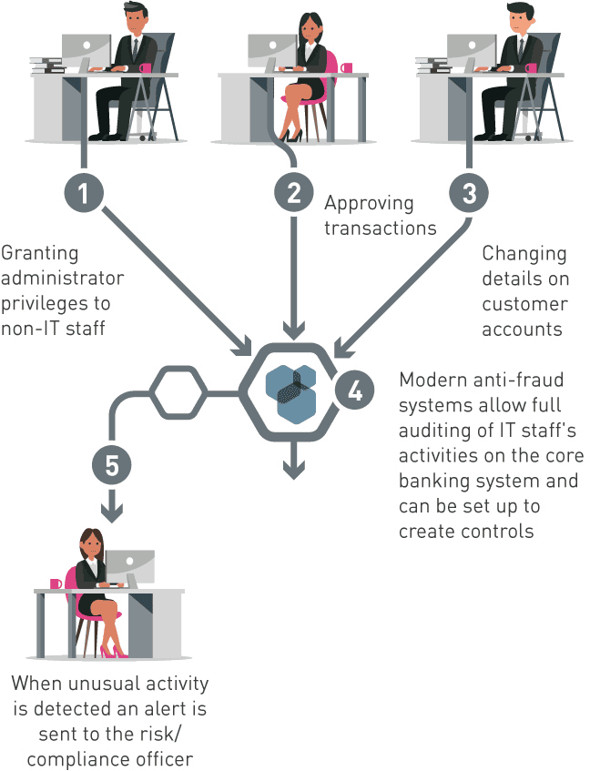 All About Internal Banking Fraud Netguardians